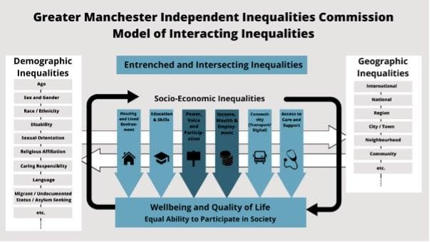 horizontal inequalities,vertical inequalities