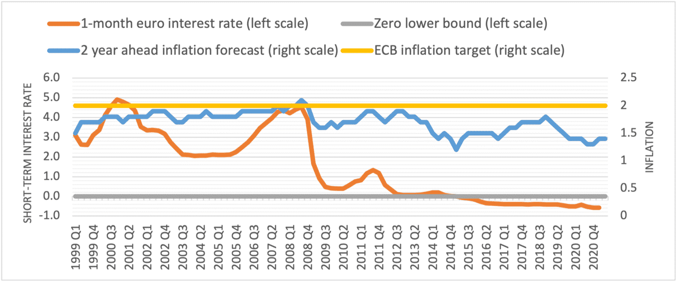 macroeconomic rulebook,Stability and Growth Pact, fiscal compact, debt brake