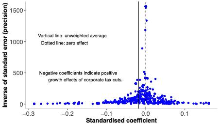 corporate tax cuts,growth